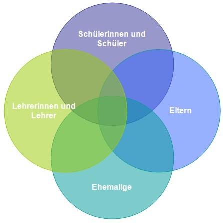 Kreisdiagramm Schulgemeinde